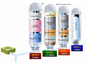 How Rx Water Filtration System Works